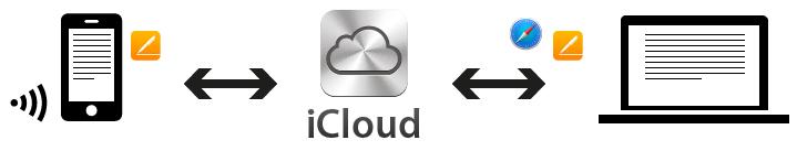 Zusammenarbeit über iCloud